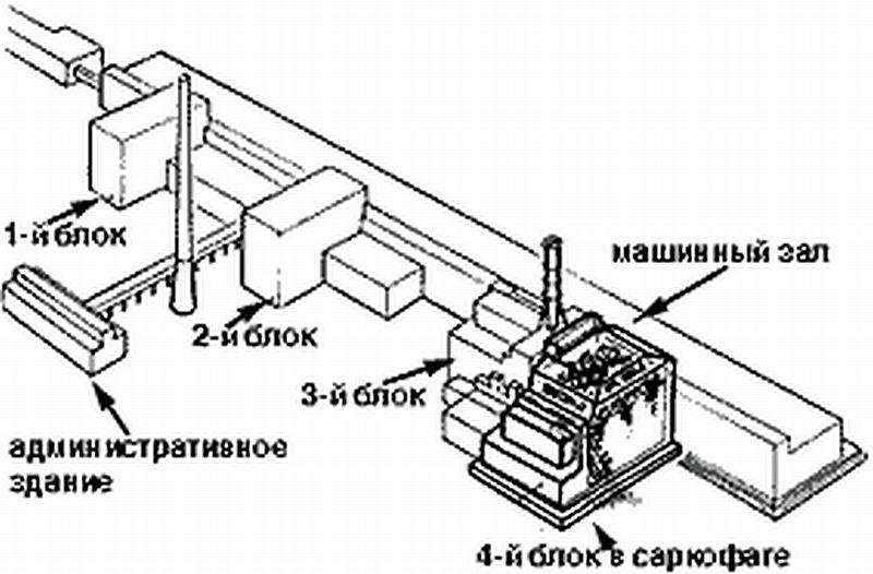 Чернобыльской АЭС.